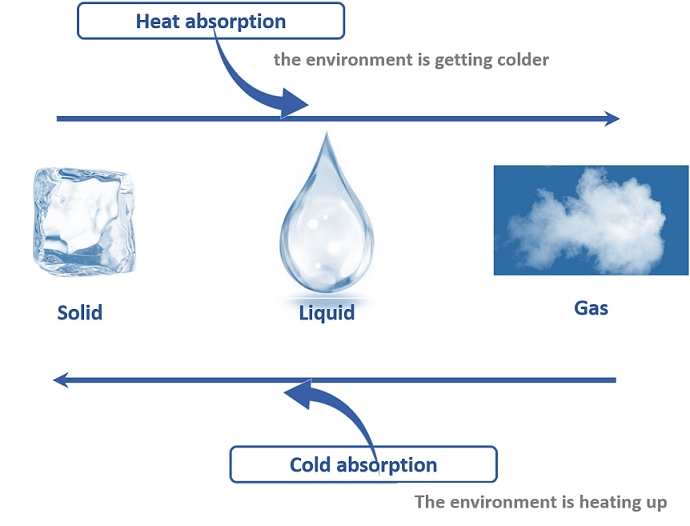 Changes in state between solid and liquid make it possible to produce cold called passive cold