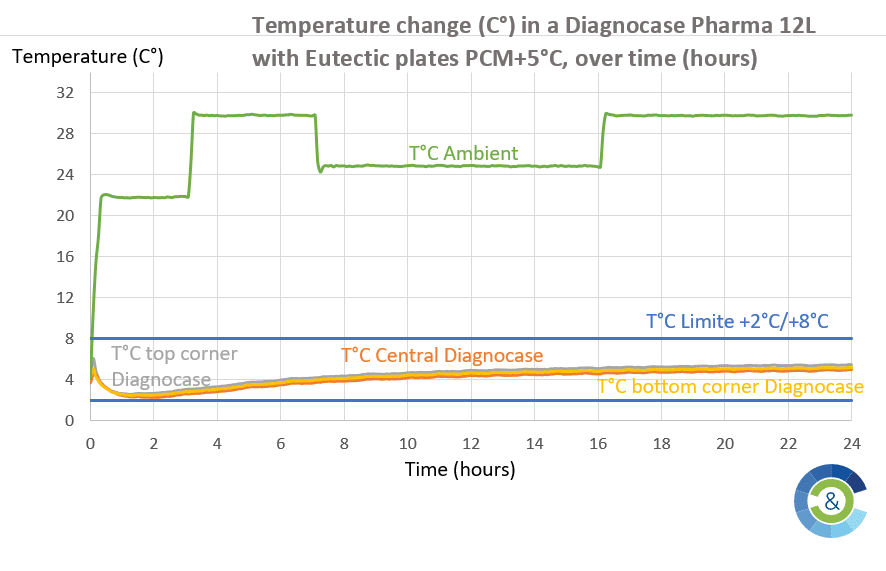 Temperature hold time at +2°C / +8°C in COLD & CO thermal containers in the presence of PCM +5°C eutectic plates, for distribution of COVID-19 vaccine.