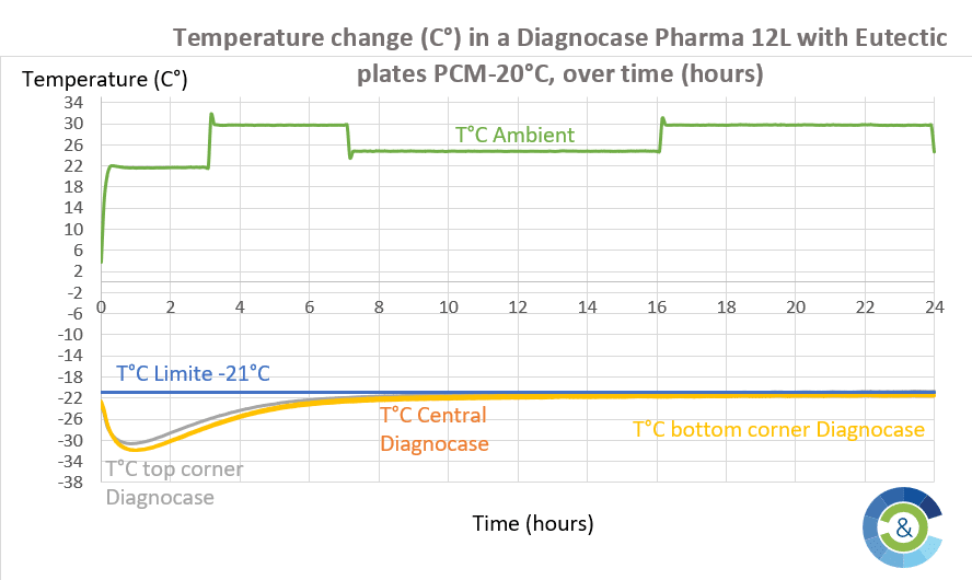 Temperature hold time at -20°C in COLD & CO isothermal containers in the presence of PCM -20°C eutectic plates, for distribution of COVID-19 vaccine.