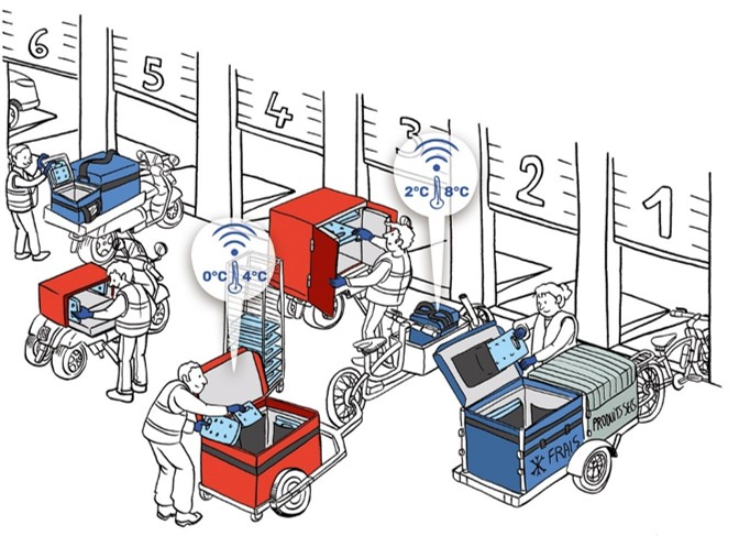 The cyclo-logistic or the soft mode of delivery in city center: cargo bike, bicycle trailer, two-wheeler pushcarts bike, cargo trike, rear-load tricycle.