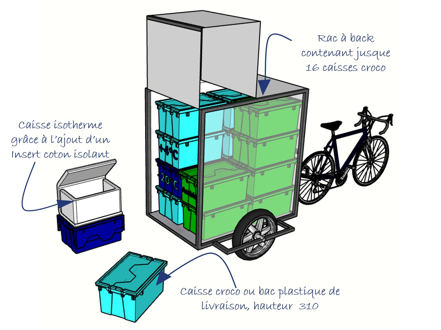 Insulated box transport with insulating insert COLD & CO in 600x400 mm boxes, all in the tray rack of the Fleximodal bicycle trailer.